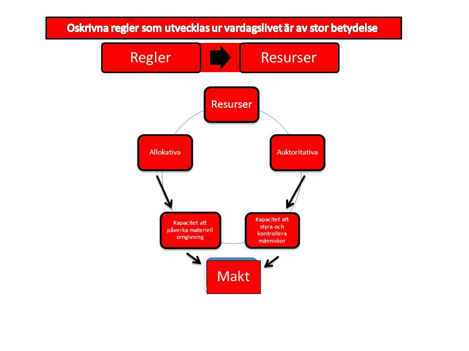 ReglerResurser Auktoritativa Kapacitet att styra och kontrollera människor Kapacitet att påverka materiell omgivning Allokativa Makt