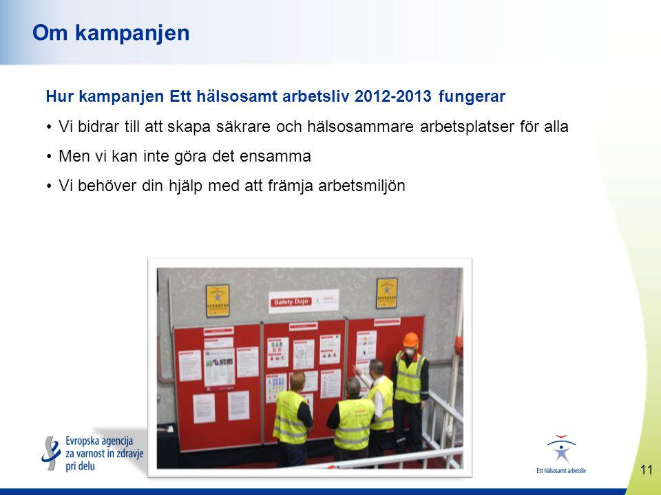 11 www.healthyworkplaces.eu Om kampanjen Hur kampanjen Ett hälsosamt arbetsliv 2012-2013 fungerar •Vi bidrar till att skapa säkrare och hälsosammare arbetsplatser för alla •Men vi kan inte göra det ensamma •Vi behöver din hjälp med att främja arbetsmiljön