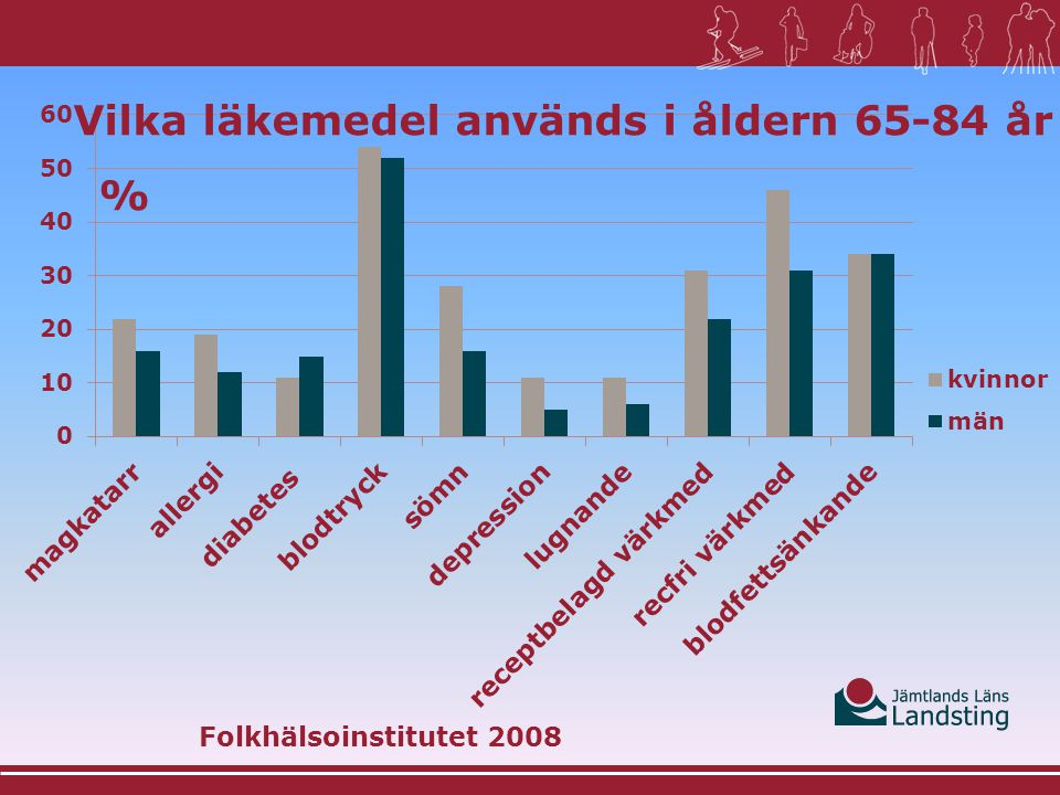 ÄLDRE OCH LÄKEMEDEL Läkemedelskommittén  Källa:  Indikatorer för god läkemedelsterapi hos äldre.