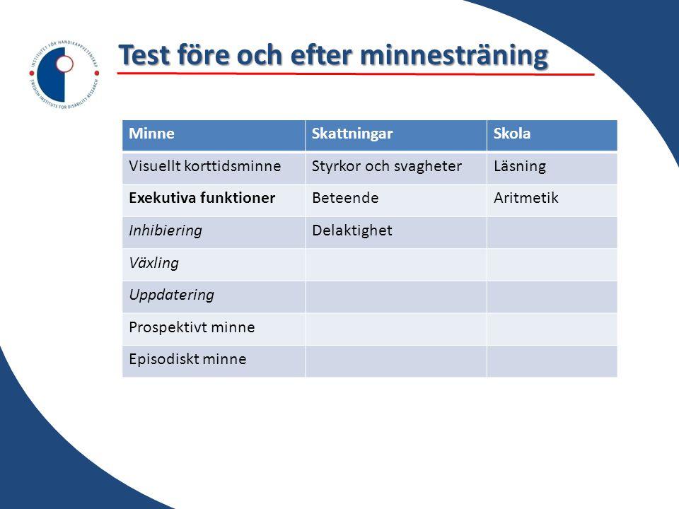 MinneSkattningarSkola Visuellt korttidsminneStyrkor och svagheterLäsning Exekutiva funktionerBeteendeAritmetik InhibieringDelaktighet Växling Uppdater