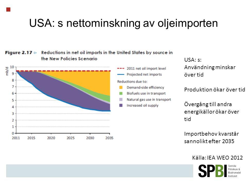 USA: s nettominskning av oljeimporten Källa: IEA WEO 2012 USA: s: Användning minskar över tid Produktion ökar över tid Övergång till andra energikällor ökar över tid Importbehov kvarstår sannolikt efter 2035