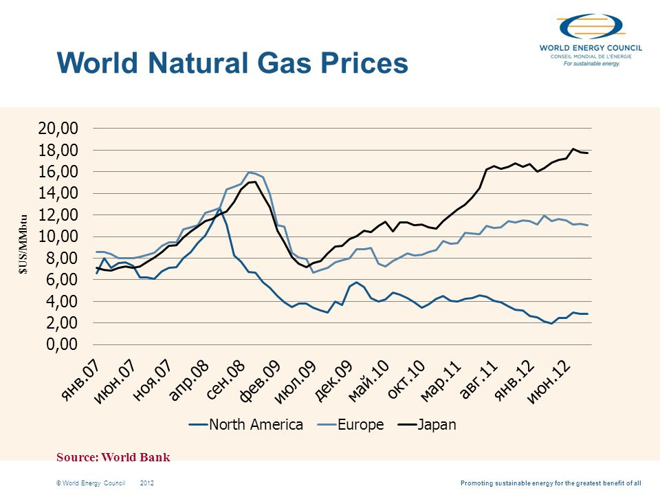Promoting sustainable energy for the greatest benefit of all© World Energy Council2012 World Natural Gas Prices $US/MMbtu Source: World Bank