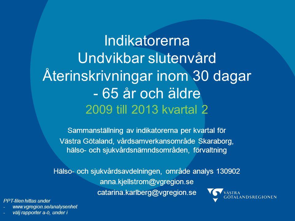 Indikatorerna Undvikbar slutenvård Återinskrivningar inom 30 dagar - 65 år och äldre 2009 till 2013 kvartal 2 Sammanställning av indikatorerna per kva