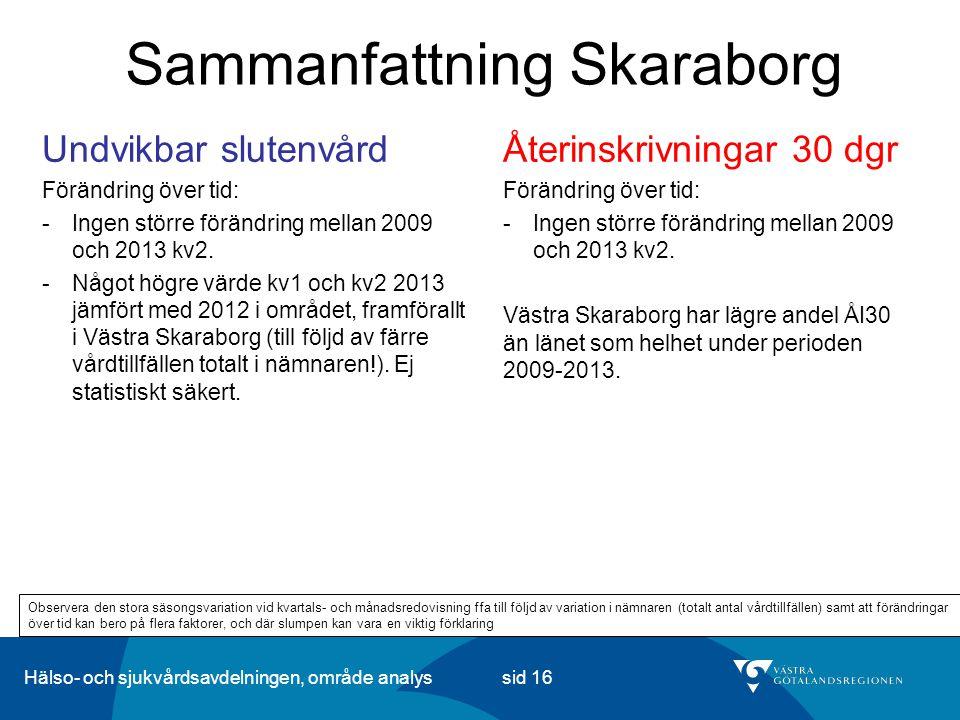 Hälso- och sjukvårdsavdelningen, område analys sid 16 Sammanfattning Skaraborg Återinskrivningar 30 dgr Förändring över tid: -Ingen större förändring