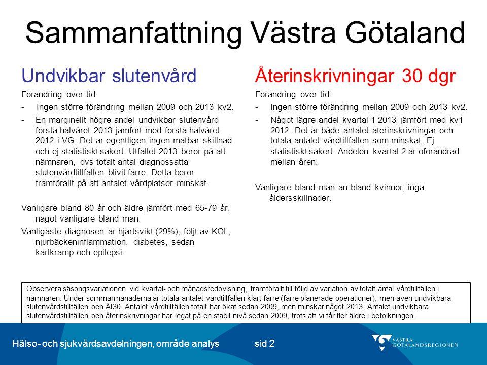 Hälso- och sjukvårdsavdelningen, område analys sid 2 Sammanfattning Västra Götaland Återinskrivningar 30 dgr Förändring över tid: -Ingen större föränd
