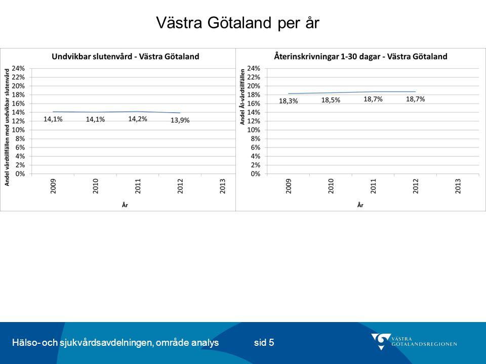 Hälso- och sjukvårdsavdelningen, område analys sid 5 Västra Götaland per år