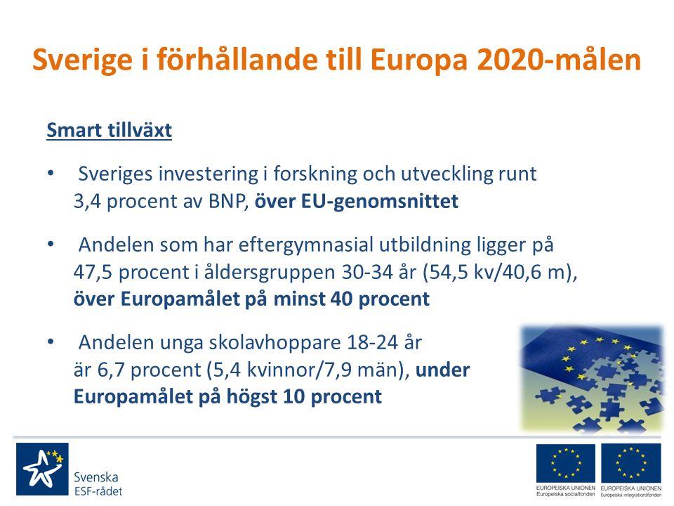Sverige i förhållande till Europa 2020-målen Smart tillväxt • Sveriges investering i forskning och utveckling runt 3,4 procent av BNP, över EU-genomsnittet • Andelen som har eftergymnasial utbildning ligger på 47,5 procent i åldersgruppen 30-34 år (54,5 kv/40,6 m), över Europamålet på minst 40 procent • Andelen unga skolavhoppare 18-24 år är 6,7 procent (5,4 kvinnor/7,9 män), under Europamålet på högst 10 procent
