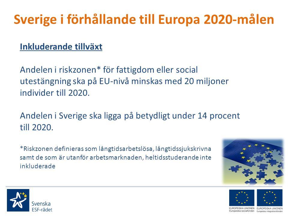 Sverige i förhållande till Europa 2020-målen Inkluderande tillväxt Andelen i riskzonen* för fattigdom eller social utestängning ska på EU-nivå minskas med 20 miljoner individer till 2020.