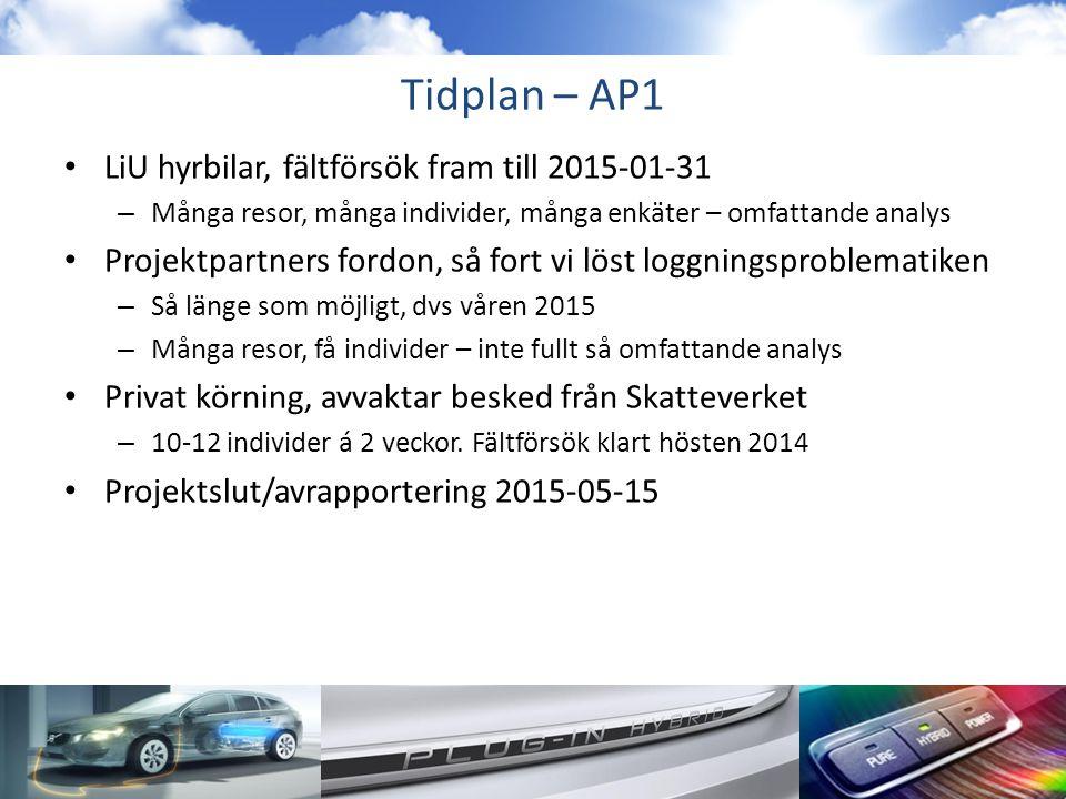 Tidplan – AP1 • LiU hyrbilar, fältförsök fram till 2015-01-31 – Många resor, många individer, många enkäter – omfattande analys • Projektpartners ford