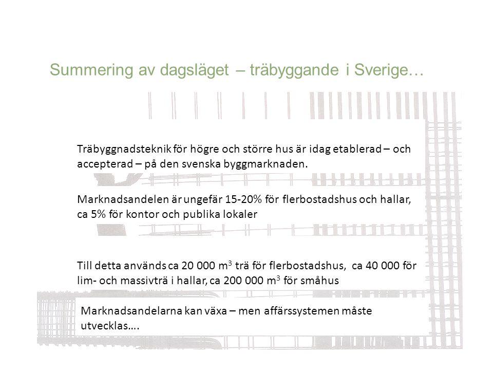 Summering av dagsläget – träbyggande i Sverige… Till detta används ca 20 000 m 3 trä för flerbostadshus, ca 40 000 för lim- och massivträ i hallar, ca