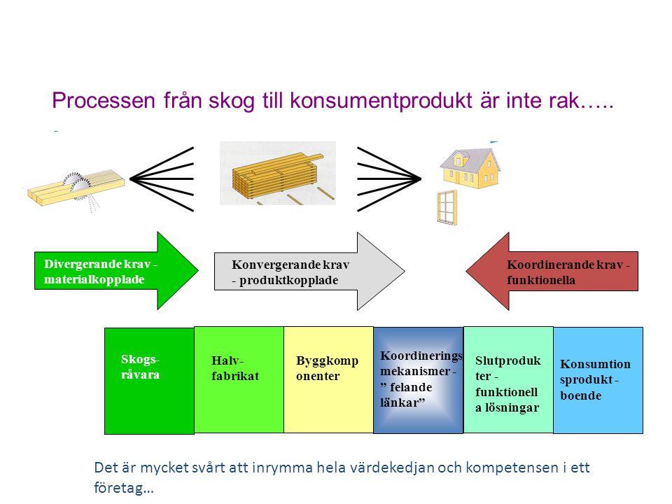"""Konsumtion sprodukt - boende Slutproduk ter - funktionell a lösningar Koordinerings mekanismer - """" felande länkar"""" Byggkomp onenter Halv- fabrikat Koo"""