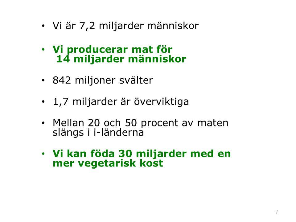 7 • Vi är 7,2 miljarder människor • Vi producerar mat för 14 miljarder människor • 842 miljoner svälter • 1,7 miljarder är överviktiga • Mellan 20 och 50 procent av maten slängs i i-länderna • Vi kan föda 30 miljarder med en mer vegetarisk kost