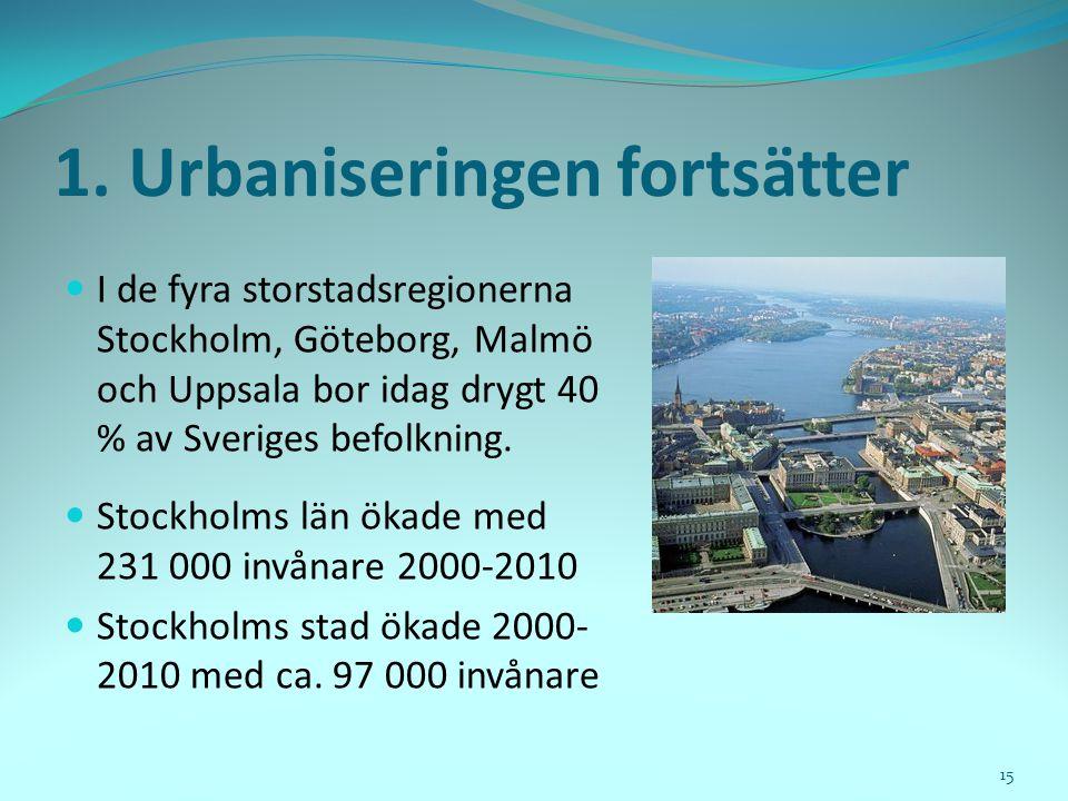 1. Urbaniseringen fortsätter  I de fyra storstadsregionerna Stockholm, Göteborg, Malmö och Uppsala bor idag drygt 40 % av Sveriges befolkning.  Stoc