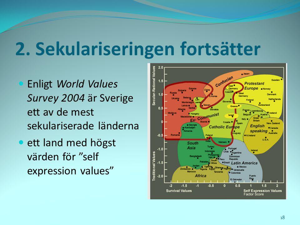 """2. Sekulariseringen fortsätter  Enligt World Values Survey 2004 är Sverige ett av de mest sekulariserade länderna  ett land med högst värden för """"se"""