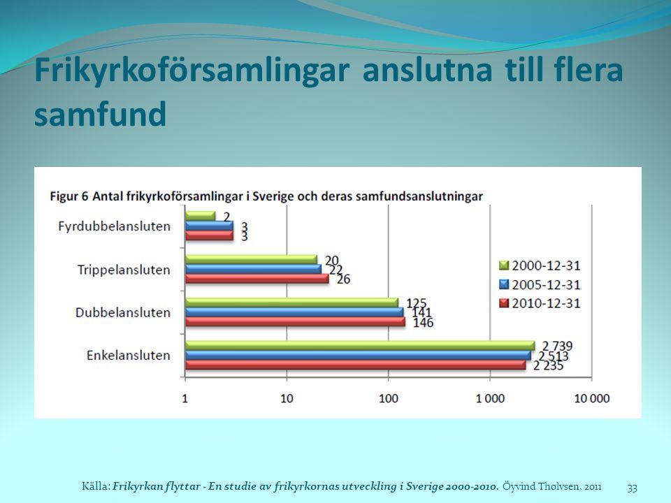 Frikyrkoförsamlingar anslutna till flera samfund Källa: Frikyrkan flyttar - En studie av frikyrkornas utveckling i Sverige 2000-2010. Öyvind Tholvsen,