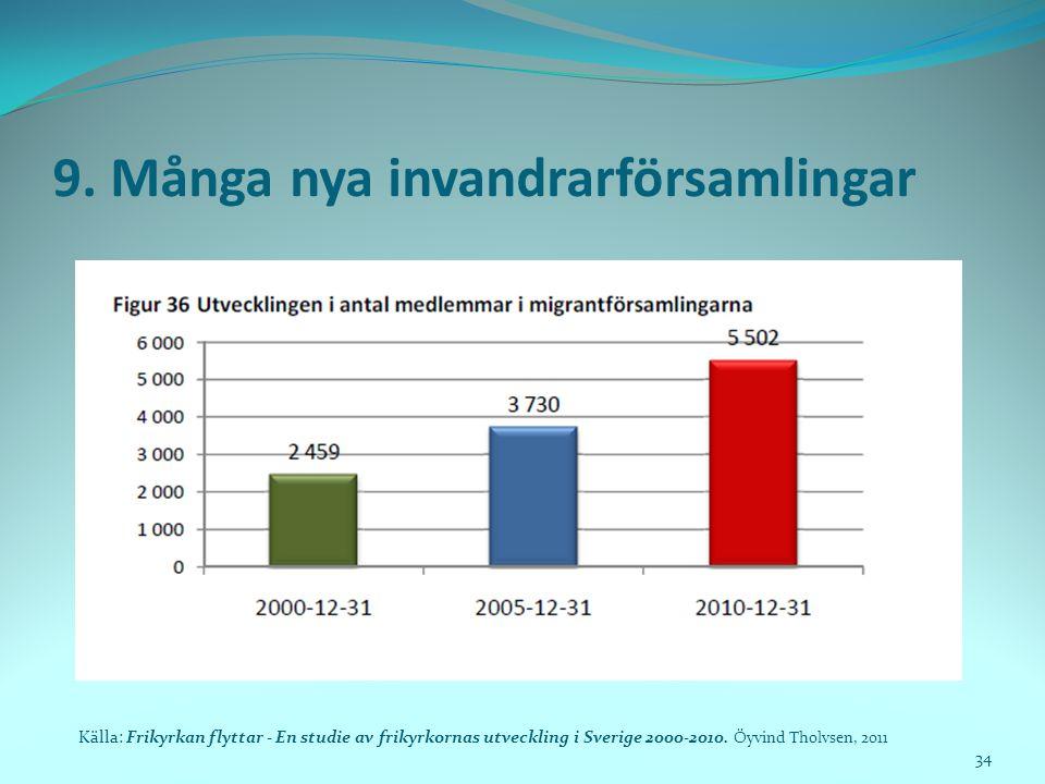 9. Många nya invandrarförsamlingar Källa: Frikyrkan flyttar - En studie av frikyrkornas utveckling i Sverige 2000-2010. Öyvind Tholvsen, 2011 34