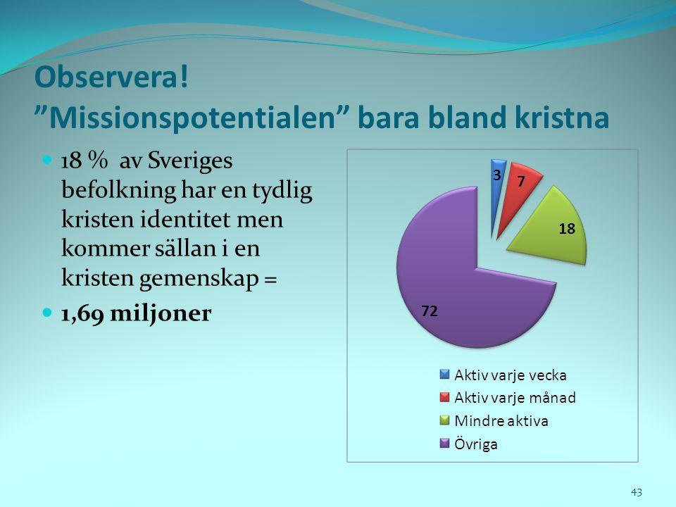 """Observera! """"Missionspotentialen"""" bara bland kristna  18 % av Sveriges befolkning har en tydlig kristen identitet men kommer sällan i en kristen gemen"""
