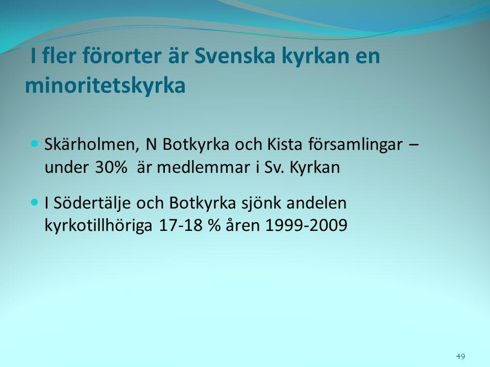 I fler förorter är Svenska kyrkan en minoritetskyrka  Skärholmen, N Botkyrka och Kista församlingar – under 30% är medlemmar i Sv. Kyrkan  I Södertä