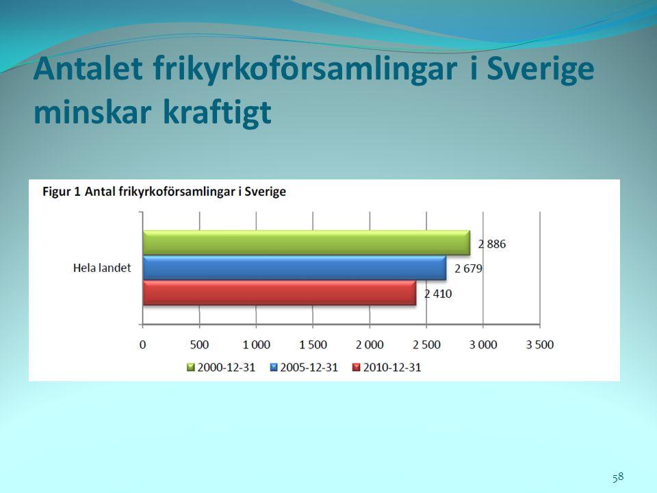 Antalet frikyrkoförsamlingar i Sverige minskar kraftigt 58