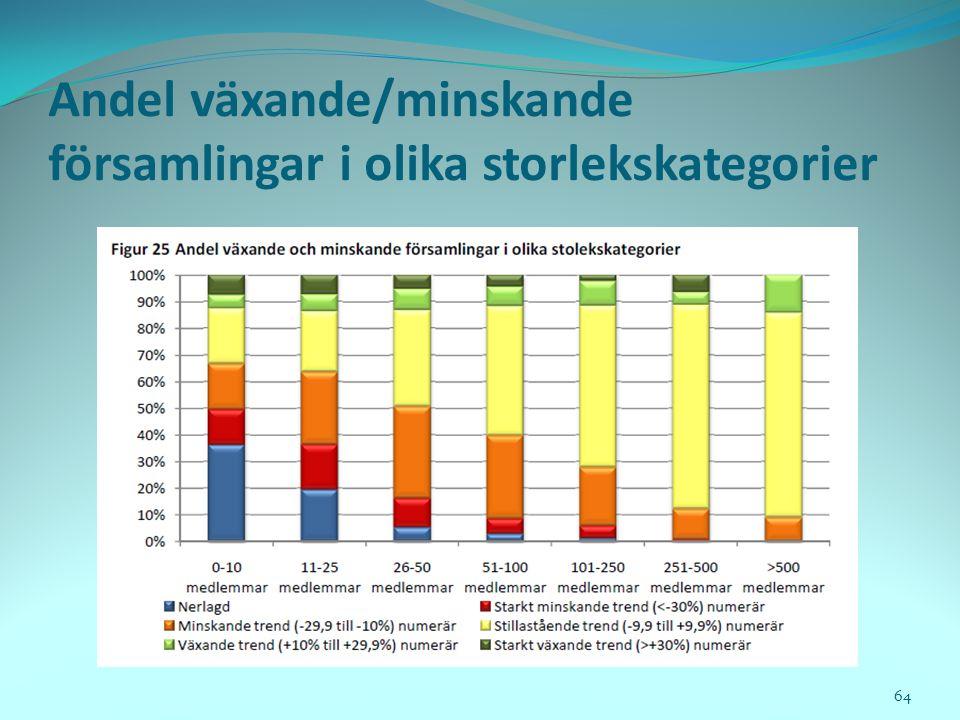 Andel växande/minskande församlingar i olika storlekskategorier 64