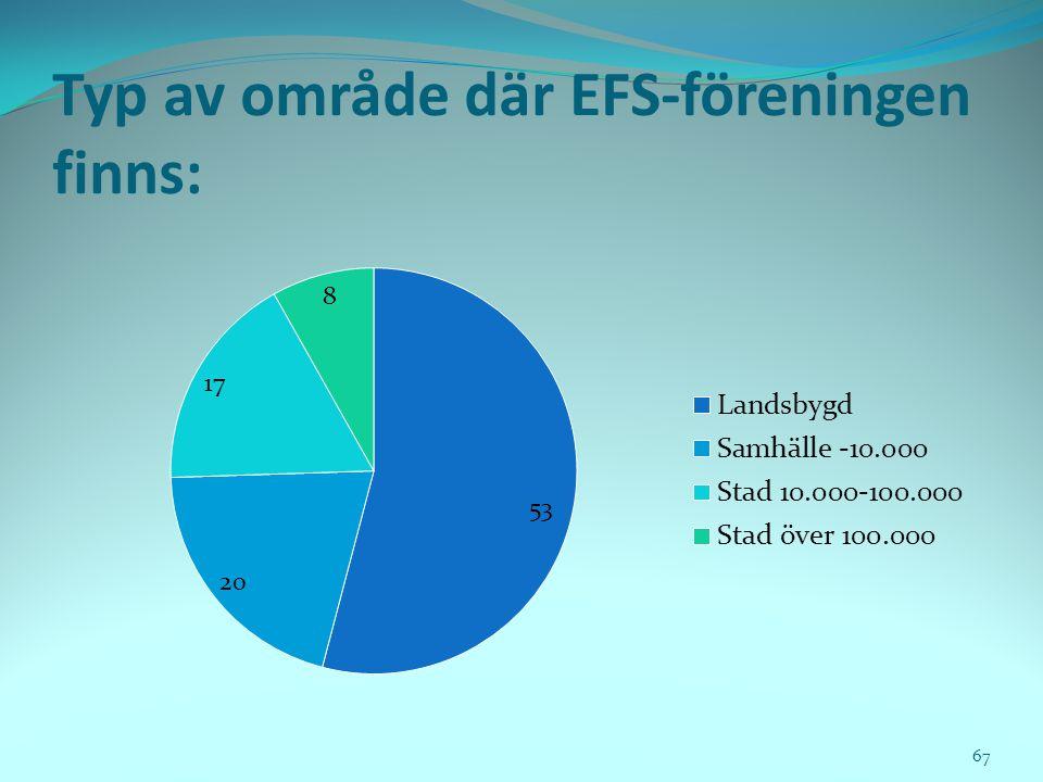 Typ av område där EFS-föreningen finns: 67
