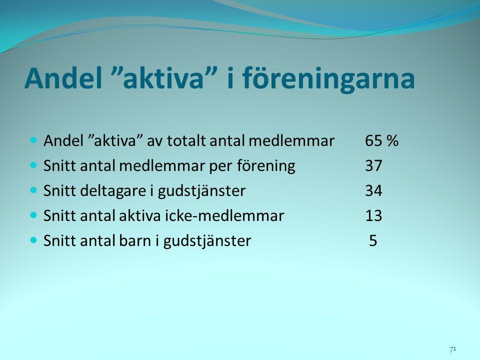 """Andel """"aktiva"""" i föreningarna  Andel """"aktiva"""" av totalt antal medlemmar65 %  Snitt antal medlemmar per förening37  Snitt deltagare i gudstjänster34"""