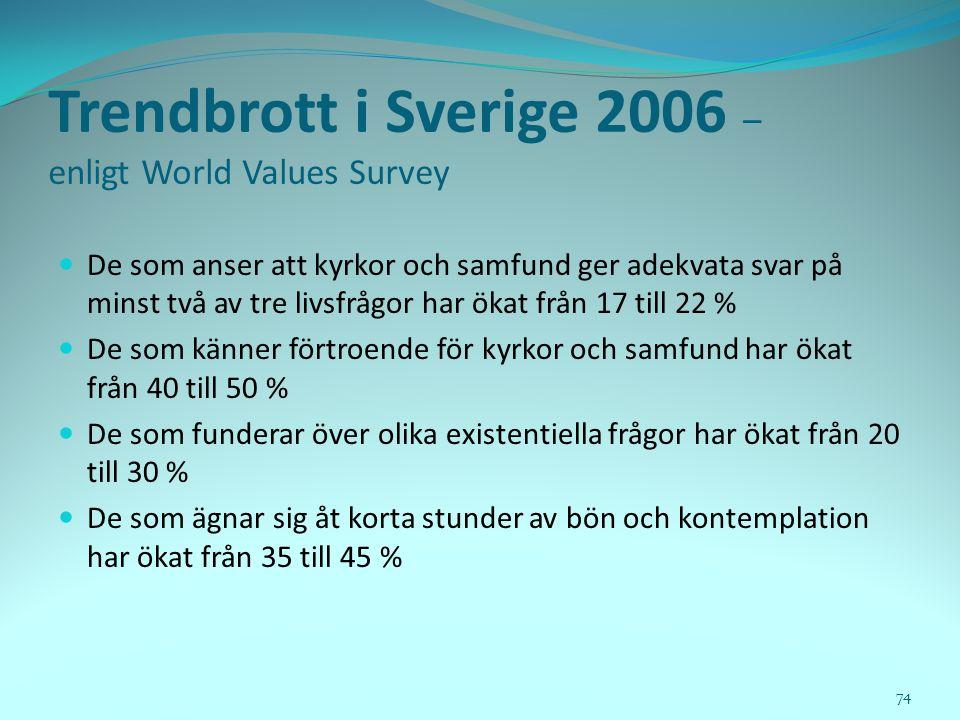 Trendbrott i Sverige 2006 – enligt World Values Survey  De som anser att kyrkor och samfund ger adekvata svar på minst två av tre livsfrågor har ökat