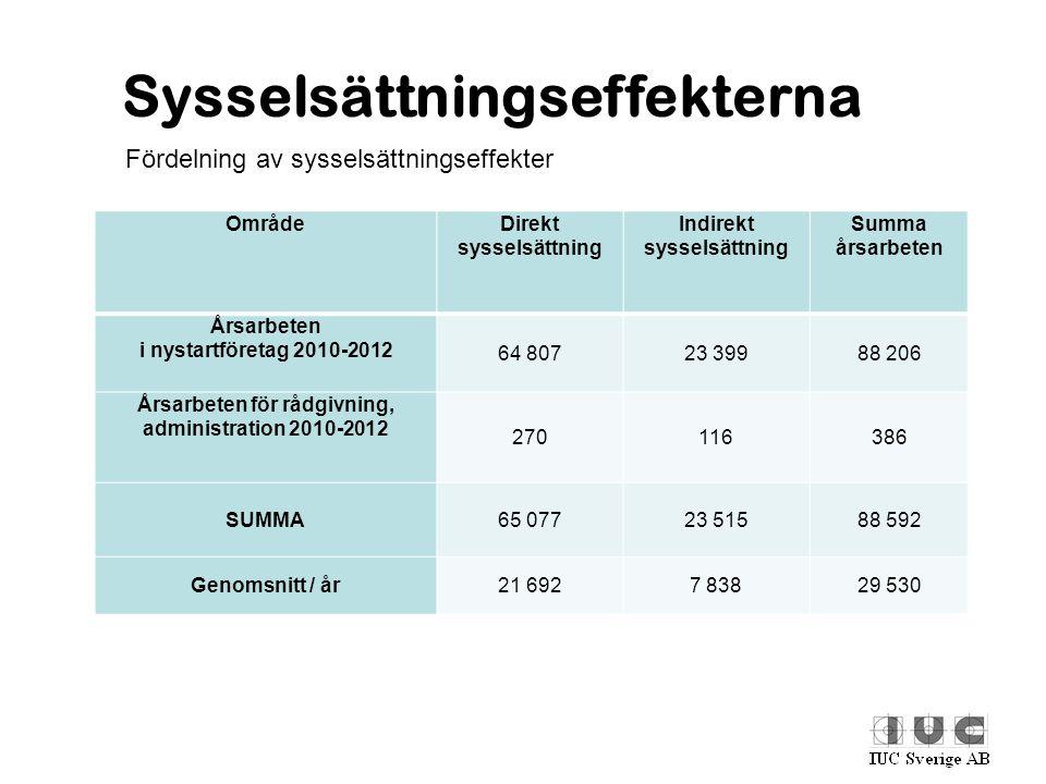 Sysselsättningseffekterna Fördelning av sysselsättningseffekter OmrådeDirekt sysselsättning Indirekt sysselsättning Summa årsarbeten Årsarbeten i nyst