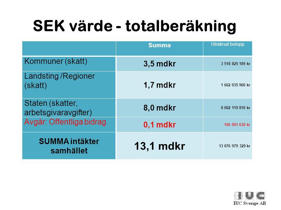 SEK värde - totalberäkning Summa Uträknat belopp Kommuner (skatt) 3,5 mdkr 3 518 825 189 kr Landsting /Regioner (skatt) 1,7 mdkr 1 662 035 960 kr Stat