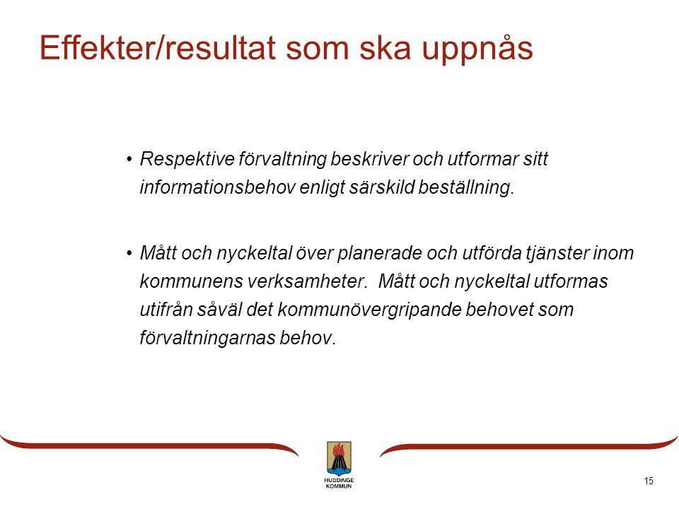 Viktiga komponenter  Lokaler  Befolkning  Mål och resultat  Verksamhetsstatistik  Kvalitetsredovisning 14