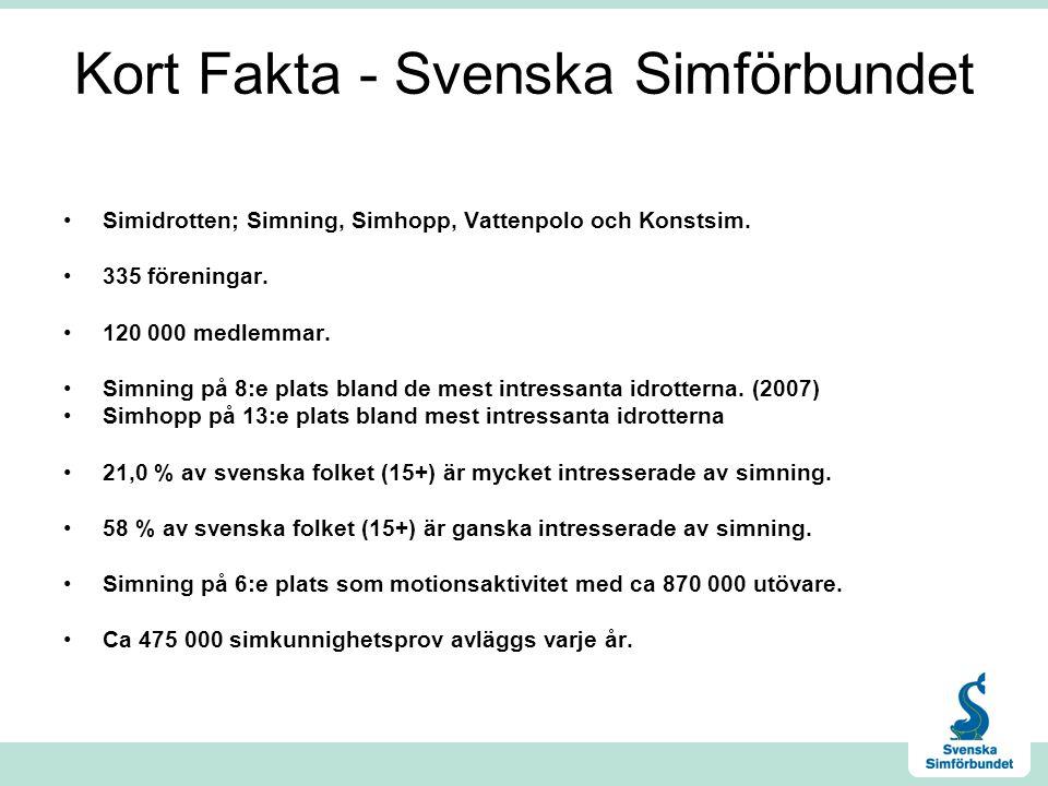 Kort Fakta - Svenska Simförbundet •Simidrotten; Simning, Simhopp, Vattenpolo och Konstsim. •335 föreningar. •120 000 medlemmar. •Simning på 8:e plats