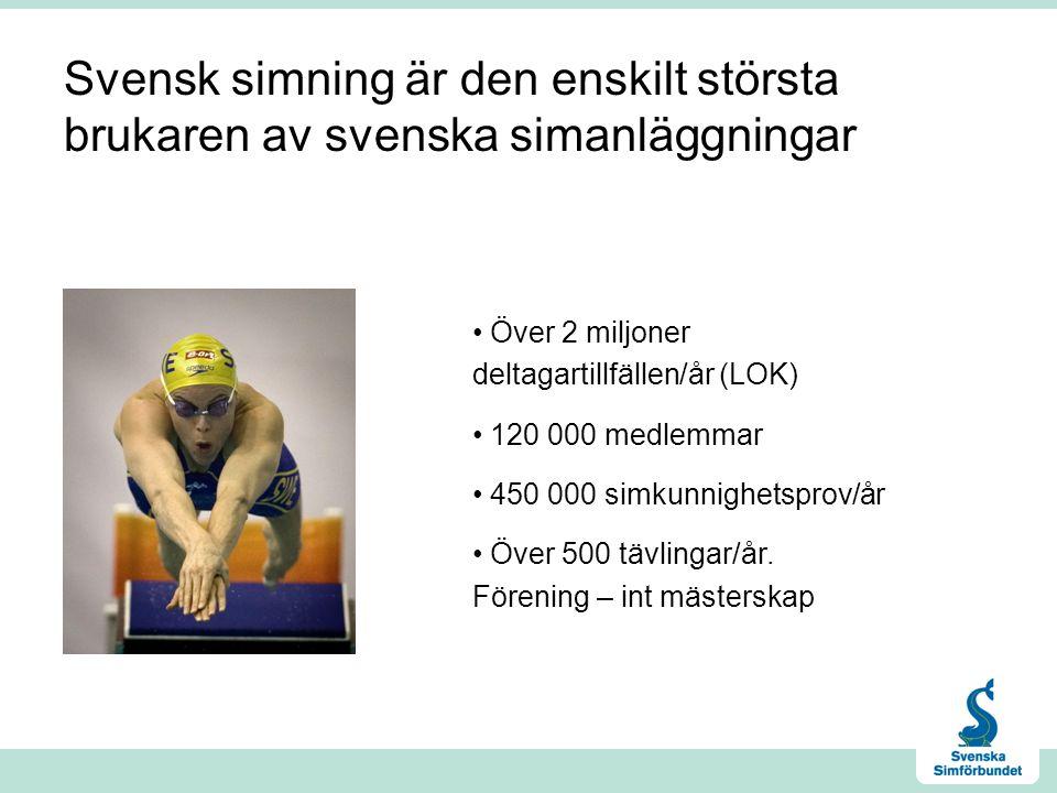 Svensk simning är den enskilt största brukaren av svenska simanläggningar • Över 2 miljoner deltagartillfällen/år (LOK) • 120 000 medlemmar • 450 000 simkunnighetsprov/år • Över 500 tävlingar/år.