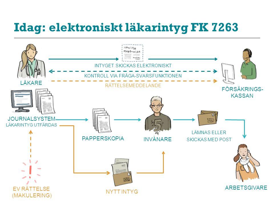 Idag: elektroniskt läkarintyg FK 7263 LÄKARE JOURNALSYSTEM LÄKARINTYG UTFÄRDAS INVÅNARE FÖRSÄKRINGS- KASSAN ARBETSGIVARE EV RÄTTELSE (MAKULERING) PAPP