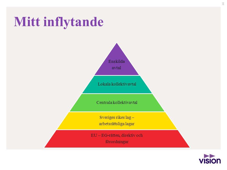 9 Mitt inflytande Vad tycker du kan bidra till utvecklingen av ett schyst arbetsliv.