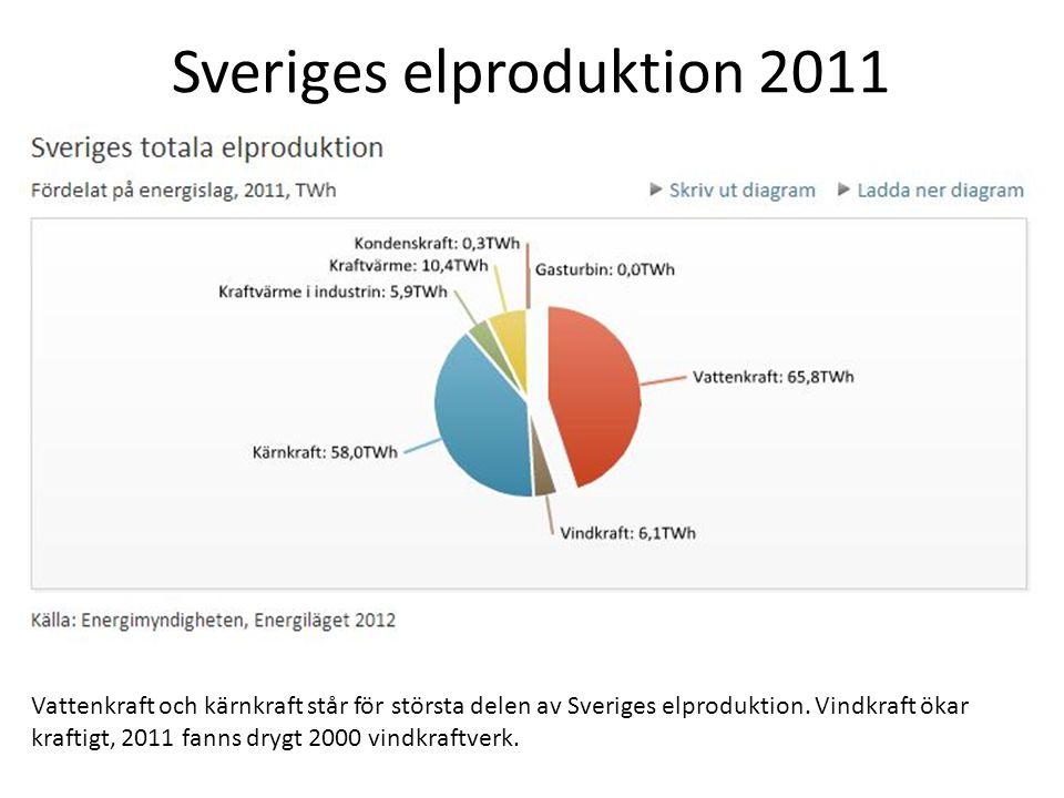 Sveriges elproduktion 2011 Vattenkraft och kärnkraft står för största delen av Sveriges elproduktion.
