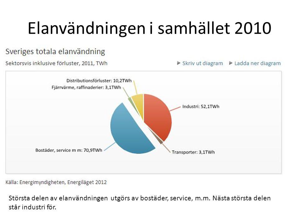 Elanvändningen i samhället 2010 Största delen av elanvändningen utgörs av bostäder, service, m.m.