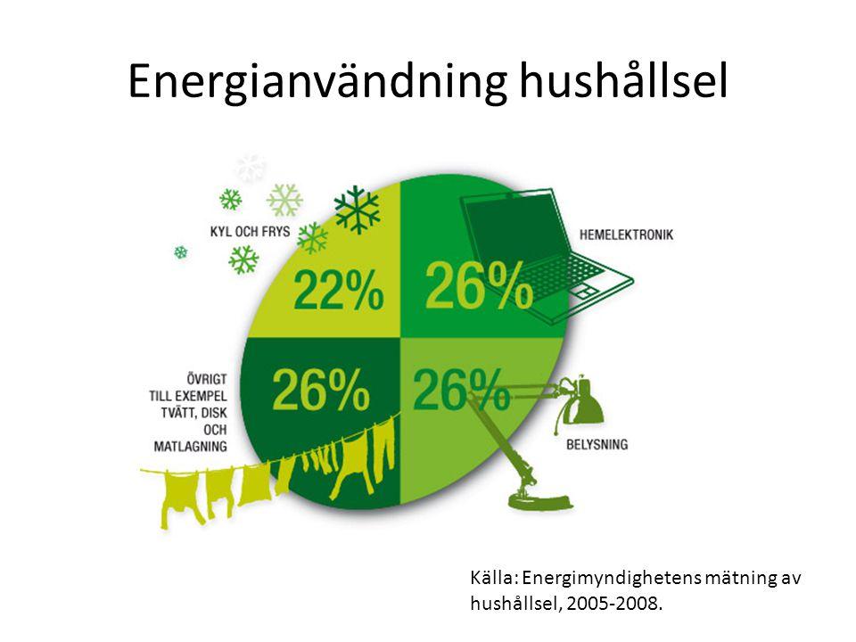 Energianvändning hushållsel Källa: Energimyndighetens mätning av hushållsel, 2005-2008.