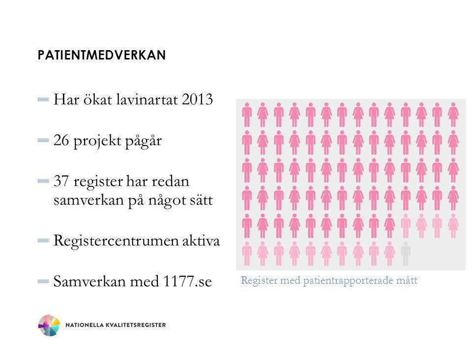 PATIENTMEDVERKAN Har ökat lavinartat 2013 26 projekt pågår 37 register har redan samverkan på något sätt Registercentrumen aktiva Samverkan med 1177.se Register med patientrapporterade mått