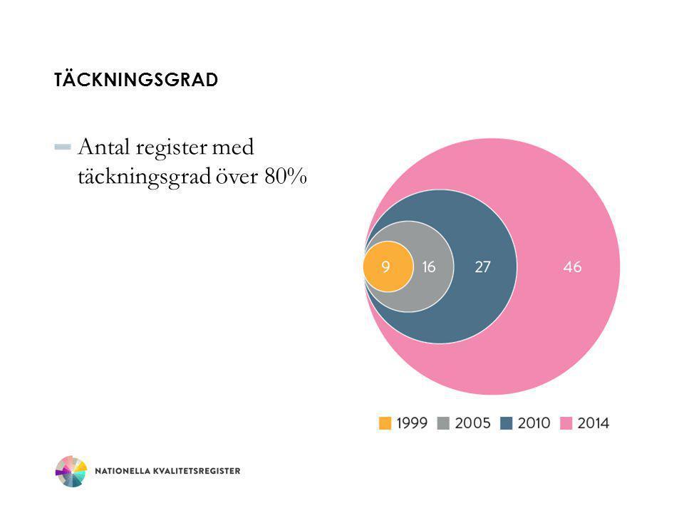TÄCKNINGSGRAD Antal register med täckningsgrad över 80%
