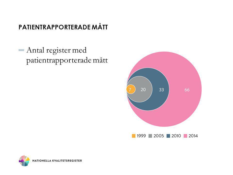 PATIENTRAPPORTERADE MÅTT Antal register med patientrapporterade mått