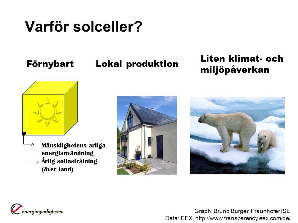 Varför solceller? Mänsklighetens årliga energianvändning Årlig solinstrålning (över land) Graph: Bruno Burger, Fraunhofer ISE Data: EEX, http://www.tr