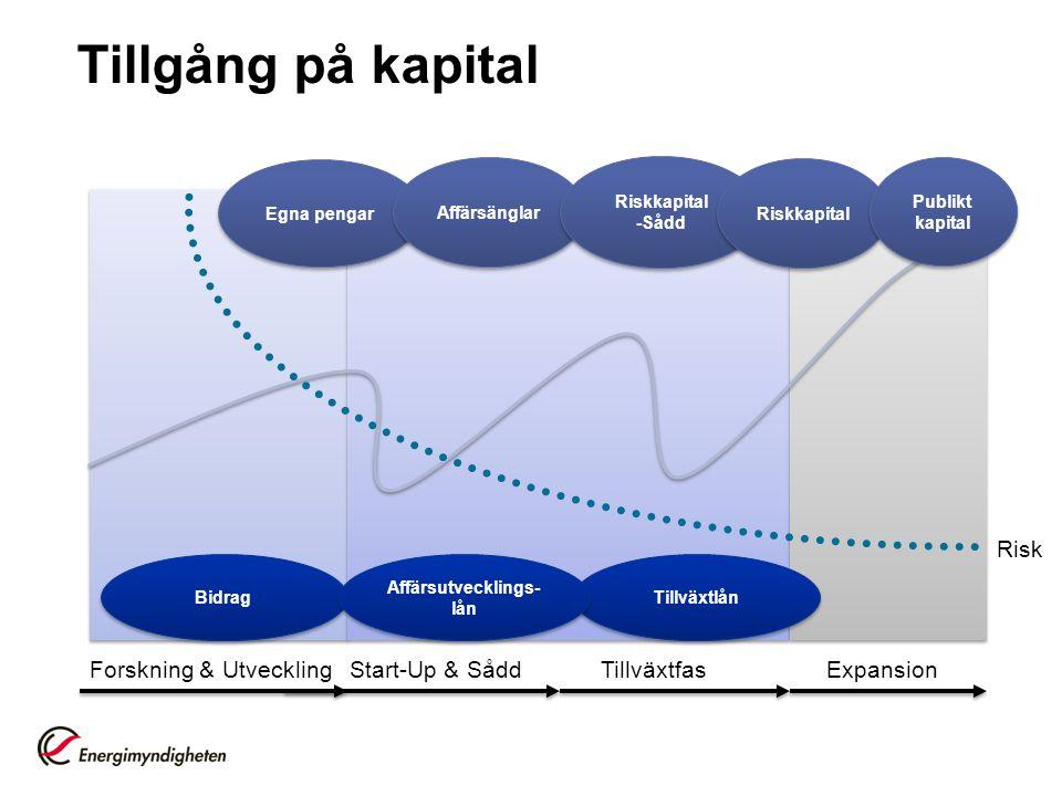 Tillgång på kapital Forskning & UtvecklingStart-Up & SåddExpansionTillväxtfas Risk Tillväxtlån Bidrag Egna pengar Affärsänglar Riskkapital -Sådd Riskk