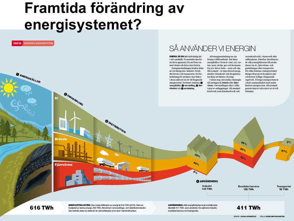 Framtida förändring av energisystemet?