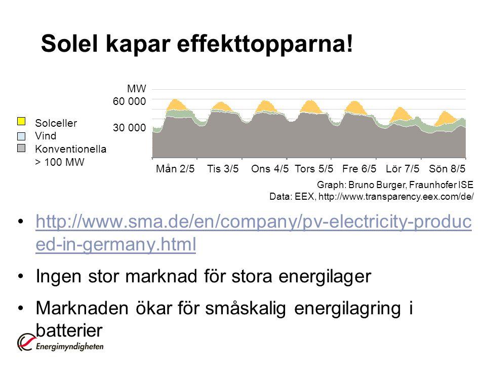 Solel kapar effekttopparna! •http://www.sma.de/en/company/pv-electricity-produc ed-in-germany.htmlhttp://www.sma.de/en/company/pv-electricity-produc e