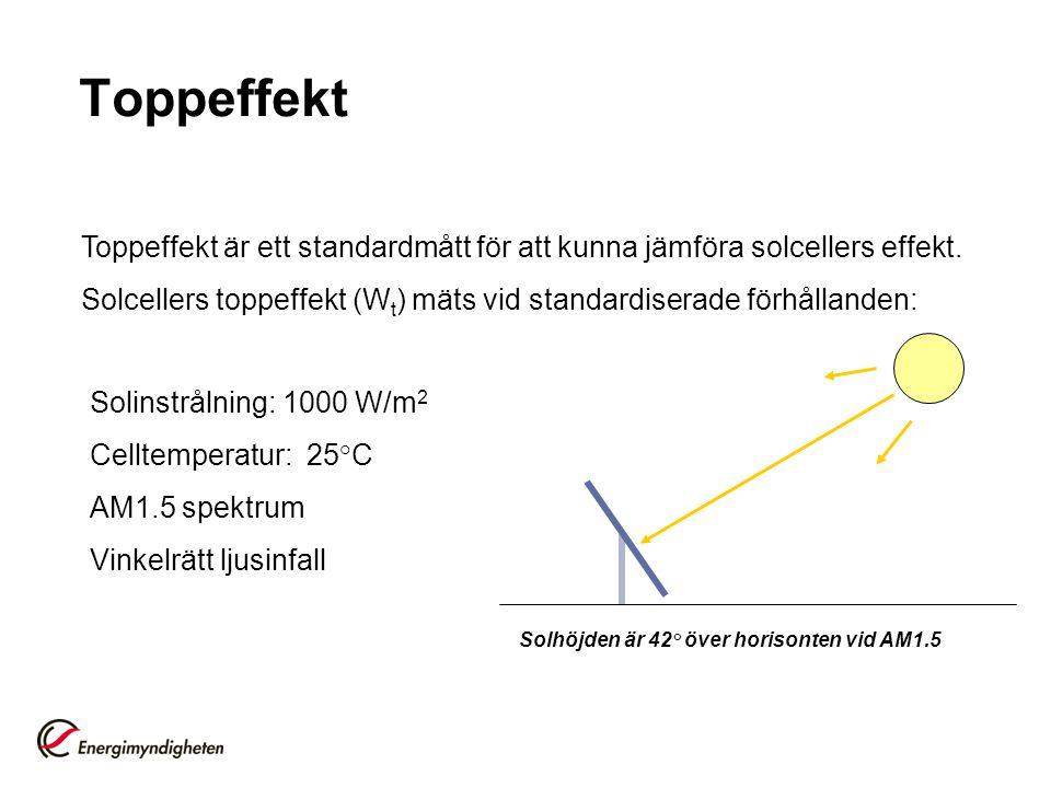 Toppeffekt Solinstrålning: 1000 W/m 2 Celltemperatur: 25°C AM1.5 spektrum Vinkelrätt ljusinfall Solhöjden är 42° över horisonten vid AM1.5 Toppeffekt