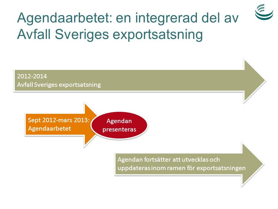 Agendaarbetet: en integrerad del av Avfall Sveriges exportsatsning 2012-2014 Avfall Sveriges exportsatsning 2012-2014 Avfall Sveriges exportsatsning S