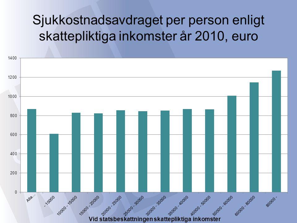 Sjukkostnadsavdraget per person enligt skattepliktiga inkomster år 2010, euro