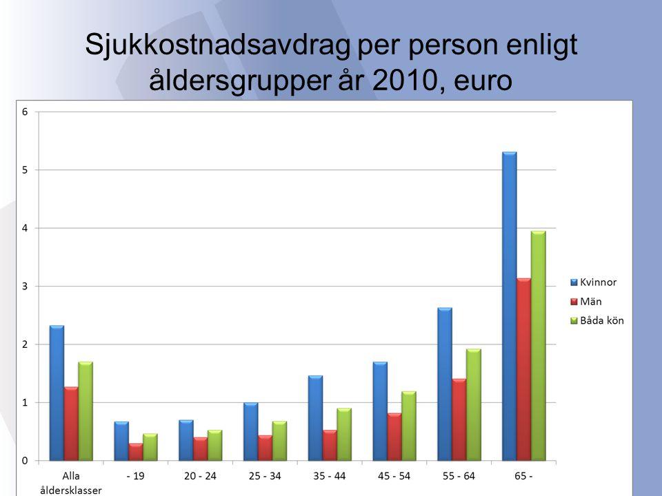Sjukkostnadsavdrag per person enligt åldersgrupper år 2010, euro