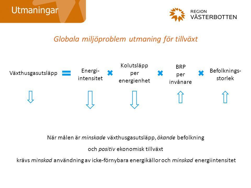 Globala miljöproblem utmaning för tillväxt Utmaningar När målen är minskade växthusgasutsläpp, ökande befolkning och positiv ekonomisk tillväxt krävs