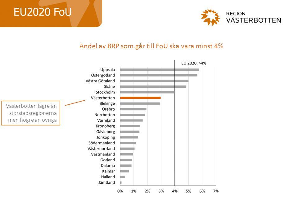 EU2020 FoU Andel av BRP som går till FoU ska vara minst 4% Västerbotten lägre än storstadsregionerna men högre än övriga